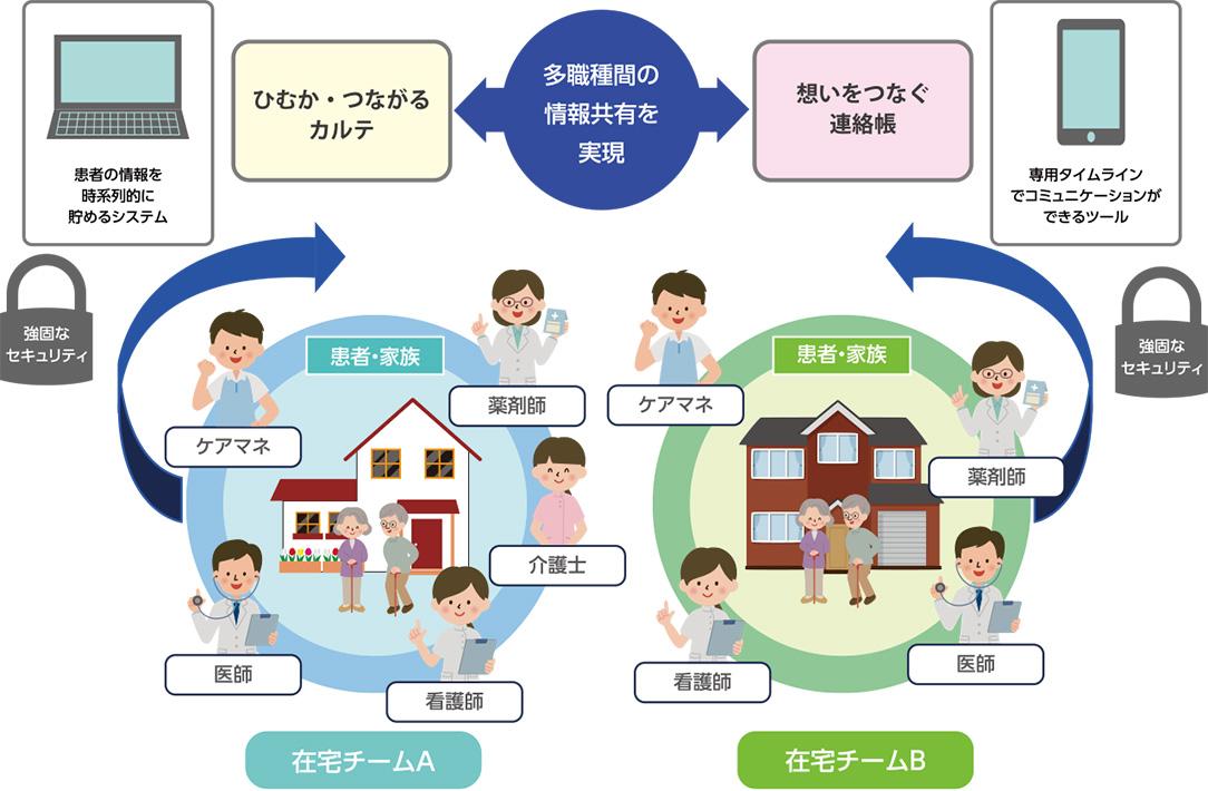 宮崎市郡在宅医療介護情報連携システム MICT(みくと)